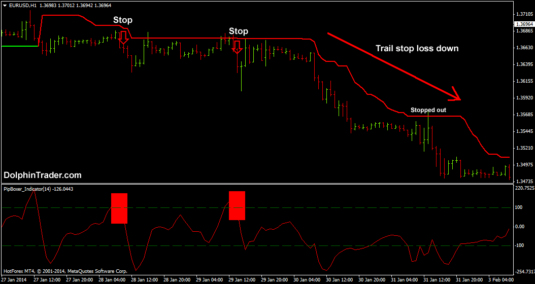 simple trend following system forex
